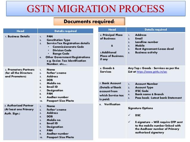 gstn-migration-process-9-638